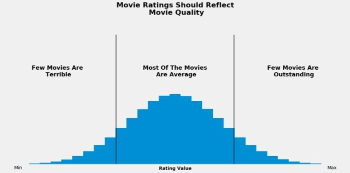 Things That People Look for When Rating a Movie